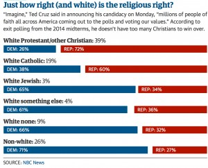 Source: The Guardian at http://www.theguardian.com/us-news/2015/mar/23/ted-cruz-presidential-campaign-evangelical-christian-voters-gay-marriage-values