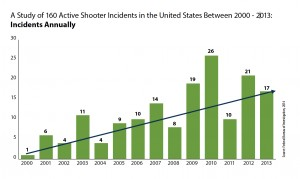 Blair, J. Pete, and Schweit, Katherine W. (2014). A Study of Active Shooter Incidents, 2000 - 2013. Texas State University and Federal Bureau of Investigation, U.S. Department of Justice, Washington D.C. 2014