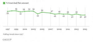 Gallup Trust in Media Graph