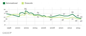 Gallup Trust in Governent
